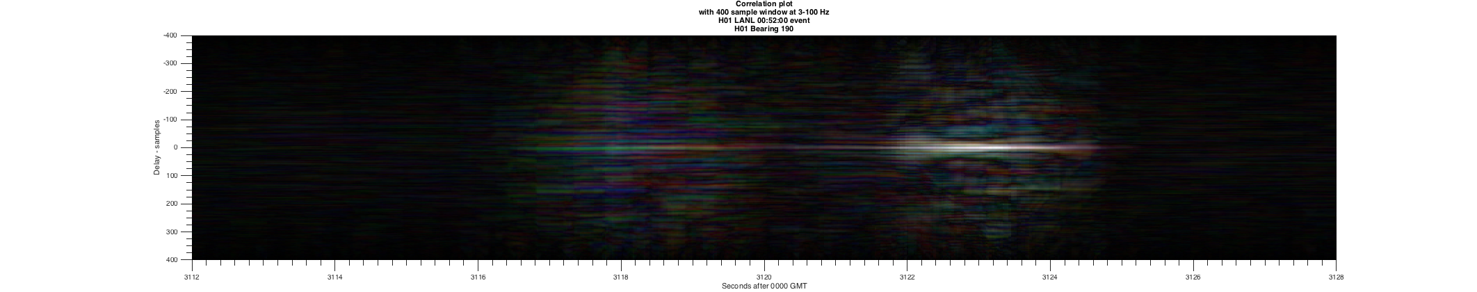 LANL-0052-Correlation-Plot-bearing190-window400