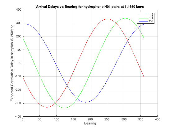 H01-Arrival-Delay-vs-Bearing-plot
